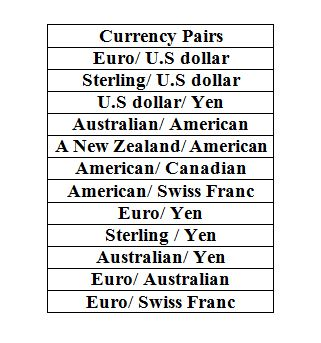 Forex trading important dates